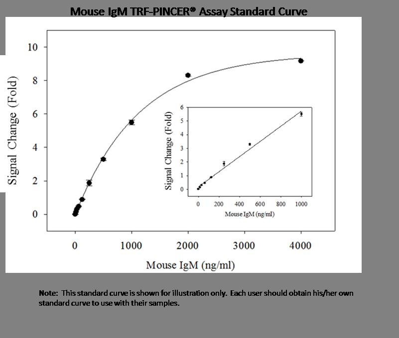 MiGM std curve