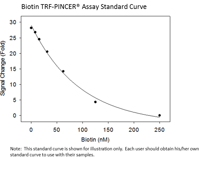 biotin trf std curve