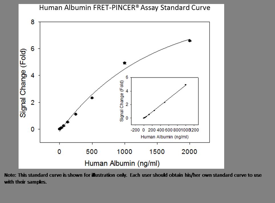 h Albumin Std curve