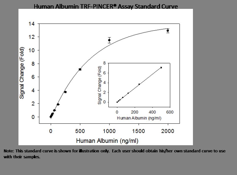 h Albumin Trf std curve