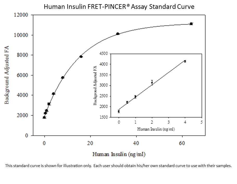h Insulin fret std curve 2