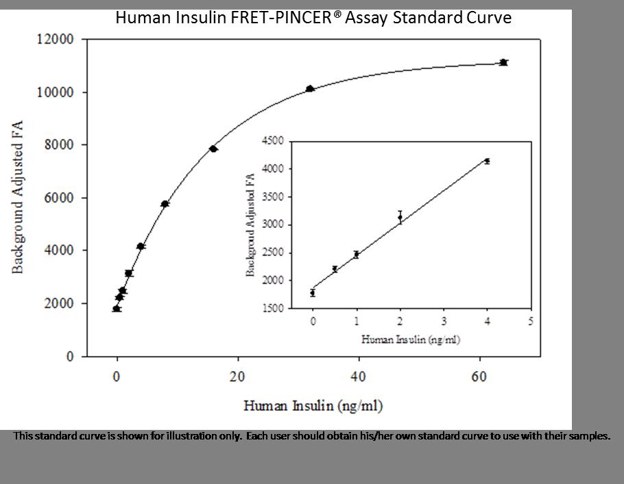 h Insulin fret std curve 2