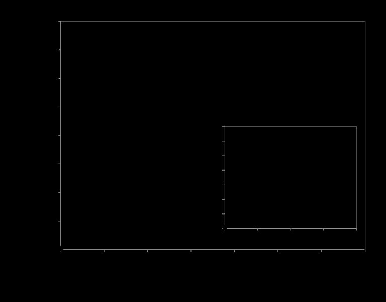 Human Insulin TRF-PINCER Standard Curve