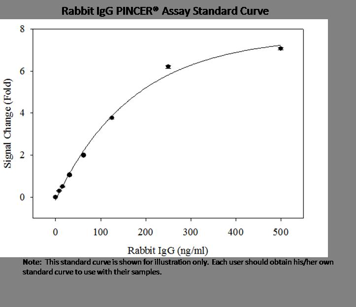 rIgG std curve