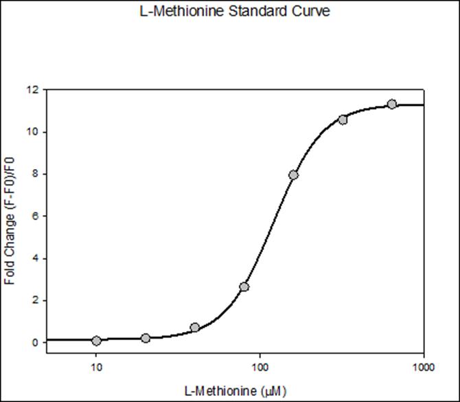 l-met-std-curve