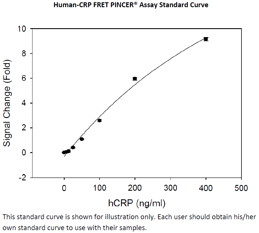 Human CRP FRET PINCER 96 well labeled