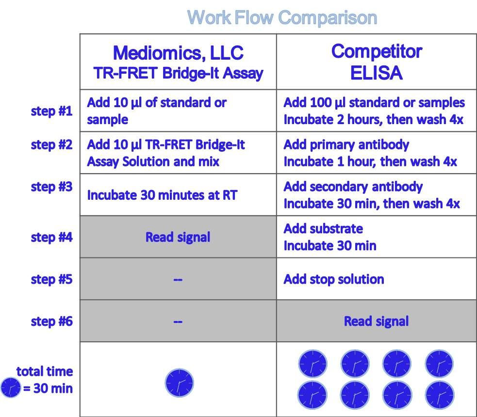 TR-FRET Bridge-It vs ELISA