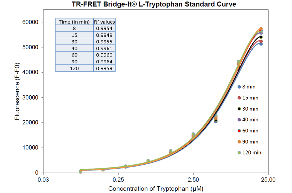 TR-FRET Tryptophan Standard Curve 384 well