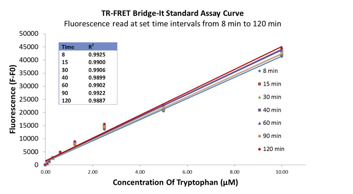 TRF Trp Standard Curve Pic
