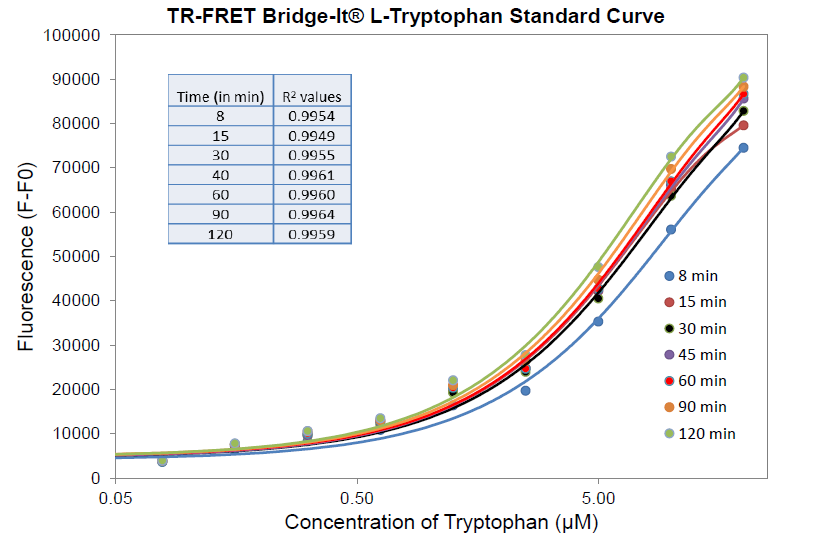 TR-FRET_Trp_96_Std_curve